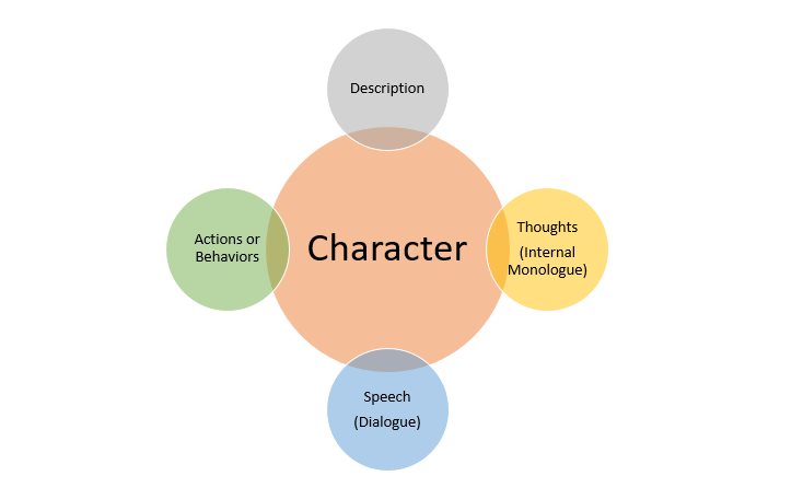 Diagram of character